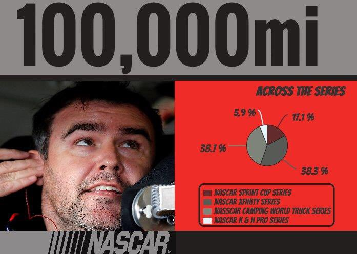 100,000 mi completed in @Brendan62's #NASCAR career with that lap! RT to