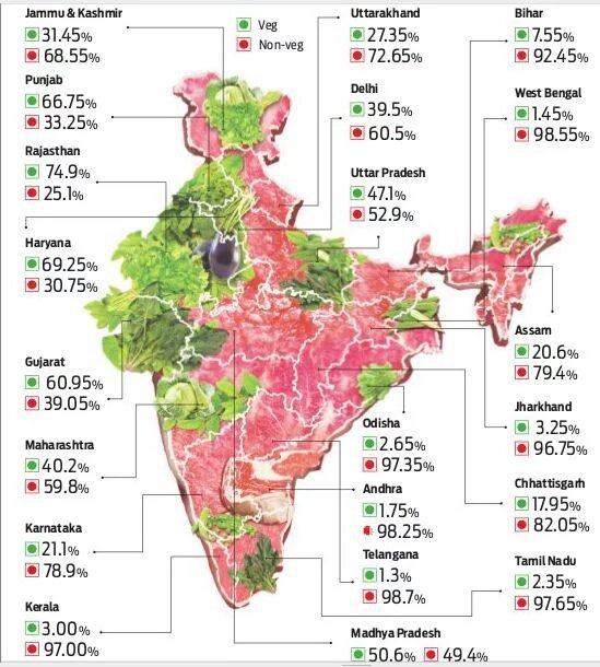 Do you know in which Indian state people love meat the most & the preference of other states.!? Union govt survey https://t.co/5ZxFIpEjpu