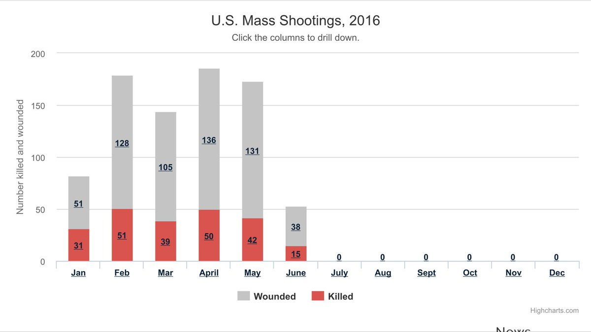 Saturday in Orlando was the 173rd US mass shooting in 2016. Today is the 163rd day of 2016.. https://t.co/OFg9rGBnNX https://t.co/VCrmrlylvl