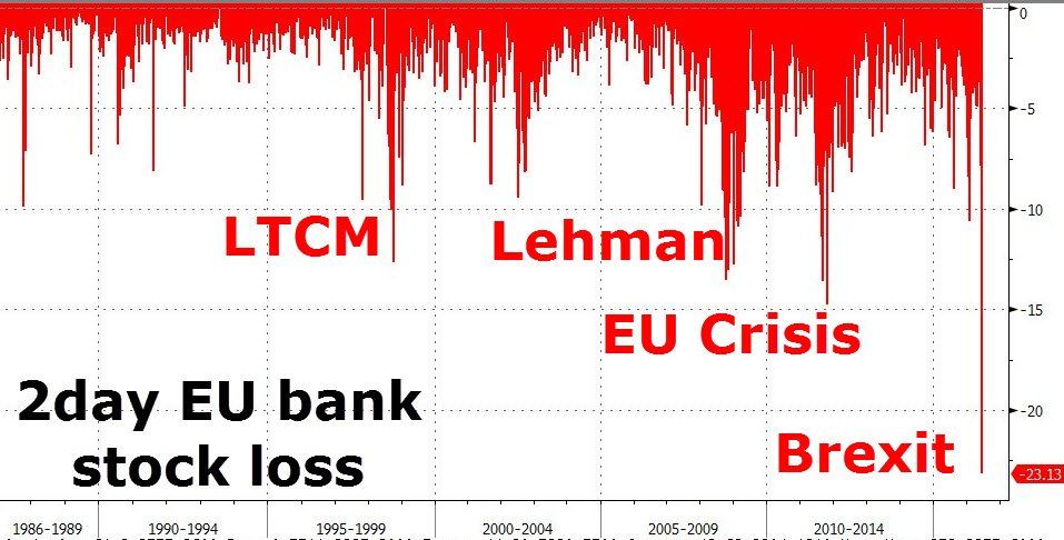 Biggest European 2-day bank stock drop in... ever https://t.co/CibY6L2UWQ