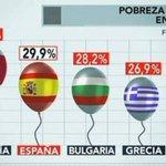 Italia nos ganara en fútbol, Pero nosotros les ganamos En pobreza infantil,paro y corrupción.yo soy español Español. https://t.co/Nh90jpEcPg