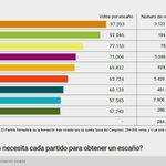 #Ciudadanos: casi 100.000 votos por escaño #PartidoPopular menos de 60.000 @PartidoPACMA 285.000 votos????????CERO escaños https://t.co/l5D7262nZE
