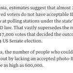 200k REGISTERED Virginia voters lack photo ID. 17k votes decided its 14 Senate race. https://t.co/jIy3dgNkY7 #VRA https://t.co/1z2fFJ9ptp