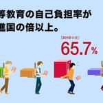 #これでいいの日本 高等教育の自己負担率が先進国の倍以上。 https://t.co/2TWJAjSZE6 #参院選 #政治 #選挙 #3分の2 #教育 https://t.co/D2by1FOThC