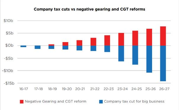 Labor can afford short-term deficit b/c they wont hemorrhage billions every year from business tax cuts #auspol https://t.co/nx3avSV1Eo