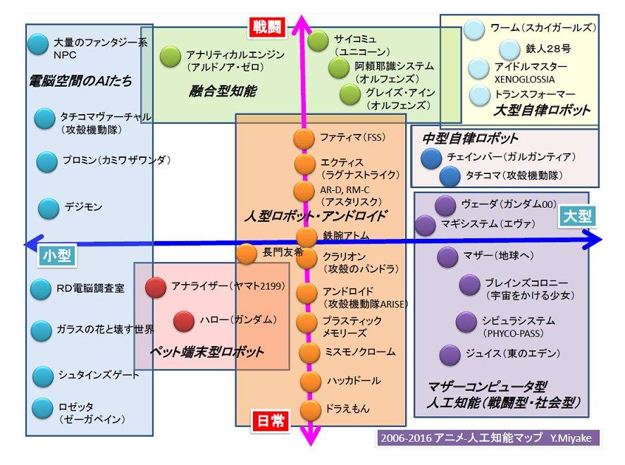 明日の黒川塾 https://t.co/IsEqXEraS5   に向けて、この10年分のアニメと人工知能のマップを作りました。  僕が見ているのは限られているので、他にも思いあたるものがあったら、 教えてください。 https://t.co/tGpCvotpVt