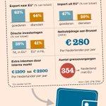 Handige feitenkaart voor een discussie over #nexit dank @mathijsbouman https://t.co/VQGcIrk7P8