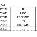 6- ERC,CDC(JxS) o CUP jamás han sido rival electoral del PP(y otros) en CAT, donde se sabe un partido irrelevante. https://t.co/mR5Z4SMvnS