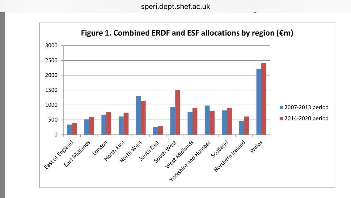 EU funding by UK region. Brace yourselves, Wales. https://t.co/o0jd7tGGNa