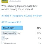 Congratulations to #Thala Ajith sir & his fans for winning our poll!! King of opening #Ajith sir only https://t.co/26UhVevq29