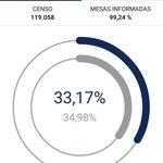 En los barrios populares de #bcn la participación no cae tanto respecto al 20D #26J https://t.co/zRT2nCv4Ub