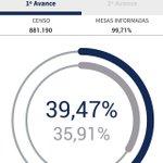 Sube la participación en Extremadura un 356%. 🌹 https://t.co/pJEQ4XyUaF