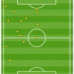 18 - Olivier Giroud has had fewer touches than any other outfield #FRA player against #IRL. Subdued. #EURO2016 https://t.co/IYAHo0xT7L