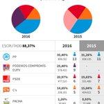 La corrupción no quita votos, los da. Lo de Valencia es arrollador, sube 4 pts, 227.559 votos más q la 2ª fuerza https://t.co/cpQlYzpu6P