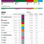 Comprueba los datos de las elecciones #26J en Euskadi. Votos de todos los partidos https://t.co/F3Mb8Fuy0J