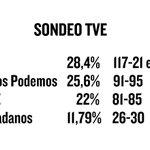 #Urgente Primeros sondeos: el PP ganaría las elecciones; sorpasso de Unidos Podemos al PSOE. https://t.co/NOZjL9mdQ2 https://t.co/XNH6rusNa0