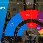 #ÚLTIMAHORA: Encuesta @GAD3_com-COPE-ABC: Unidos Podemos superaría al PSOE, juntos mayoría absoluta #26JCOPE https://t.co/4ru7mz4XTl