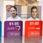 BREAKING: Spain Exit Polls Show Podemos Overtaking PSOE https://t.co/oyqALRUyE7 https://t.co/MSZWj6y1Hr