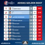Heres how the @adidas Golden Boot is shaping up... MORE: https://t.co/SQ3vJ7rBWf #EURO2016 https://t.co/f7RDnXcEhL