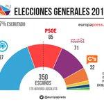 PP gana las elecciones con 137 escaños, 14 más que 20D, contra todos los sondeos y análisis https://t.co/7aZhf1mKww https://t.co/qG2dqk72dI