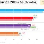 PSOE sube en votos pero baja en escaños. Unidos Podemos suma menos que por separado. PP sube en votos y escaños. https://t.co/rjmA9kfd0l