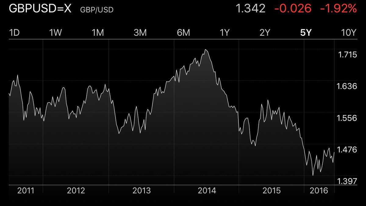 Johnson says the pound is stronger than it was in 2013 and 2014. Er https://t.co/uirwQ9LRiP