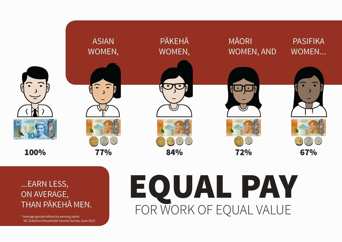 Equal pay for women sadly has a gender and race element in Aotearoa NZ.  Equal Pay for Work of Equal Value for ALL! https://t.co/ssH0nG3vtf
