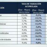 #LoMásLeídoEC I #Ecuador tiene una tasa del 64% de solución de casos denunciados》 https://t.co/04qAuFNdIP https://t.co/9lYdr9AWLs