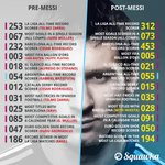 Football before and after Lionel Messi. #CopaAmerica https://t.co/y7OLEpAAI3