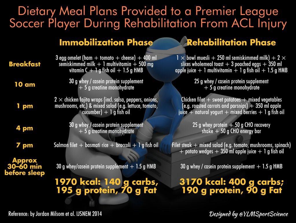 how is injury rehabilitation managed