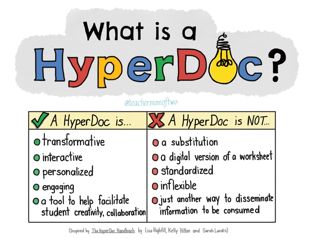 Hot off the digipress: my #HyperDocs definition #sketchnote. @edtechteam #gafesummit #edtech cc. @sylviaduckworth https://t.co/JFtlNv7fr4