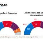 Votos que la ley obliga obtener a cada partido para lograr escaño: PP: 57.709 PSOE: 63.820 UP: 71.123 Cs: 97.618 https://t.co/8lH5XsyDIN