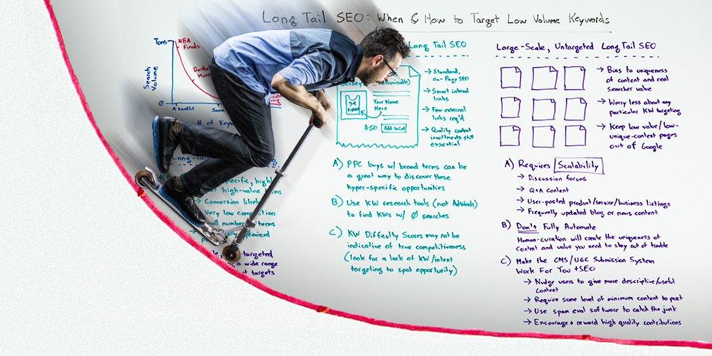 Long Tail SEO: When & How to Target Low Volume Keywords #WBF https://t.co/DH3cbicQU6 By @randfish https://t.co/R7MYbNJlxU