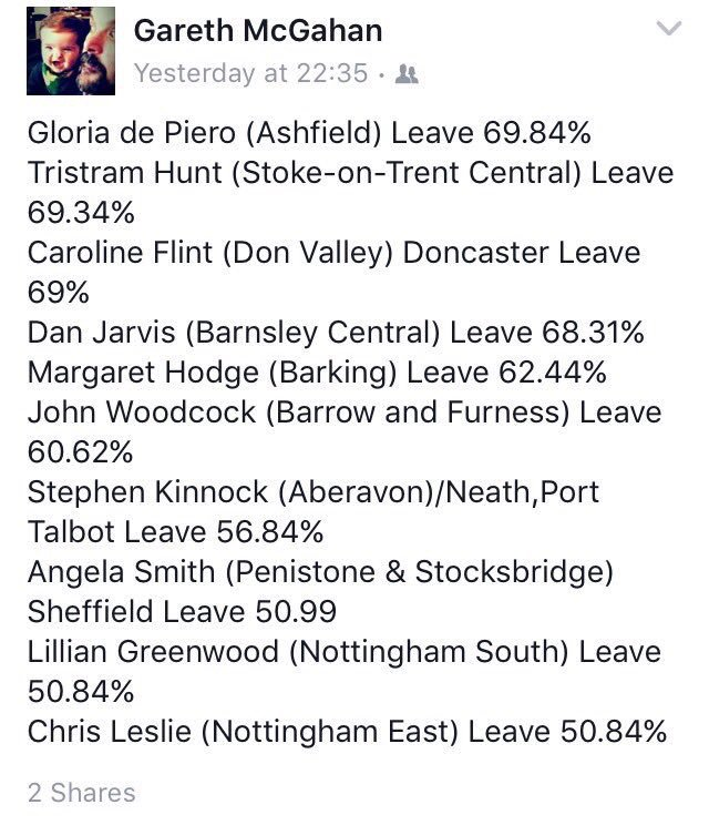 Not one of these Blairite Coup plotters won the referendum in their own constituencies. @georgegalloway https://t.co/IkqViNr6aZ