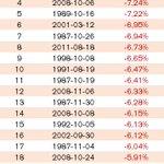 Idag hade Stockholmsbörsen sin största nedgång i modern tid! https://t.co/ug0joT2lX6