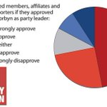 72% of members approve of @jeremycorbyn This coup is not just against @jeremycorbyn its against all of us. https://t.co/Qyid8vIQ6N