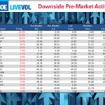 DOWNSIDE pre-mkt: $BCS, $PUK, $RYAAY, $HNP, $CS, $CRH, $ING, $DB, $UBS, $IHG, $VOD, $WMB https://t.co/scoWUQ48H7 https://t.co/25LXQbsHx7