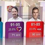 TVE se niega a decir cuánto dinero público ha pagado por la encuesta electoral equivocada https://t.co/KfWzal5dR1 https://t.co/9xmnX1y3fN