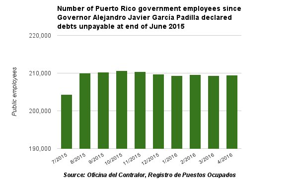 Puerto Rico government has ***increased*** number of govt workers by 5,000 since declaring debt unpayble #muniland https://t.co/dMTnRHMX9H