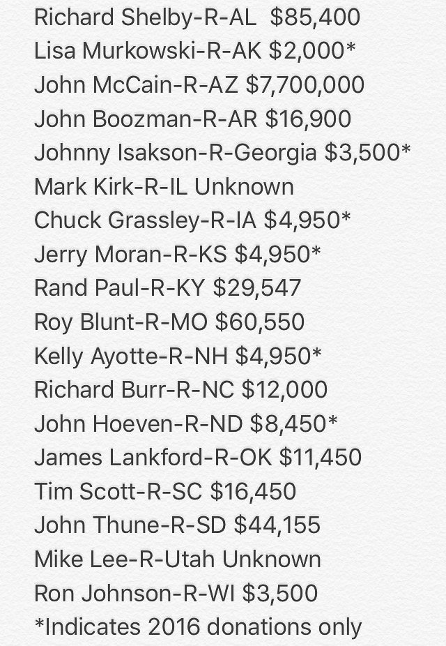 UPDATED LIST: non- #filibuster senators up for re-election, now featuring how much they've received from the NRA. https://t.co/pZM1xr8UgL