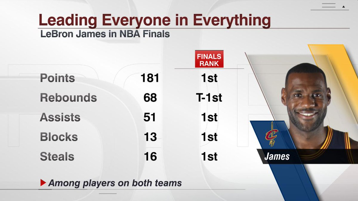 LeBron James leads everyone in everything ... literally https://t.co/a76pw8xyTm