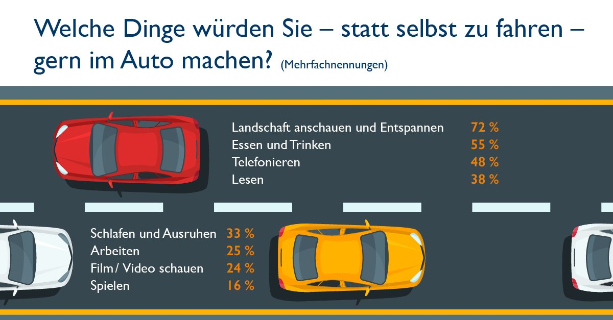 Fast jeder zweite Deutsche erwartet höhere Verkehrssicherheit durch selbstfahrende Autos: https://t.co/PC9bnUTwK8 https://t.co/jrX0Ls5ogQ