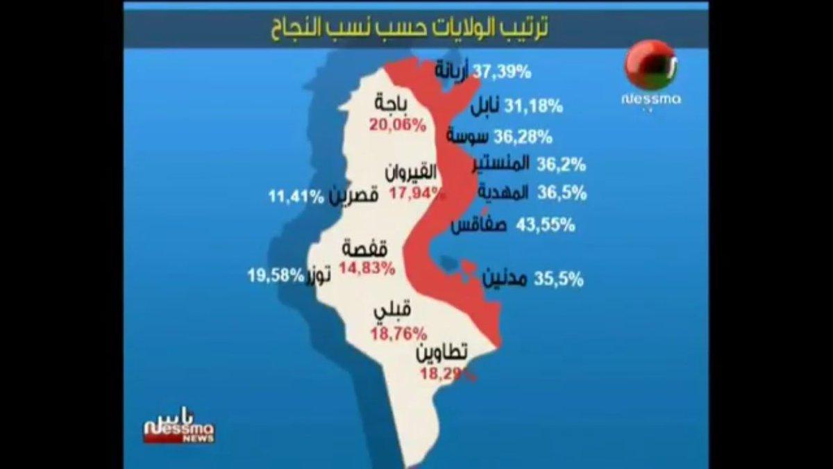 Taux de réussite au Bac. Les inégalités régionales, c'est surtout dans l'accès à une éducation de qualité. #Tunisie https://t.co/1RWuhh4pKW