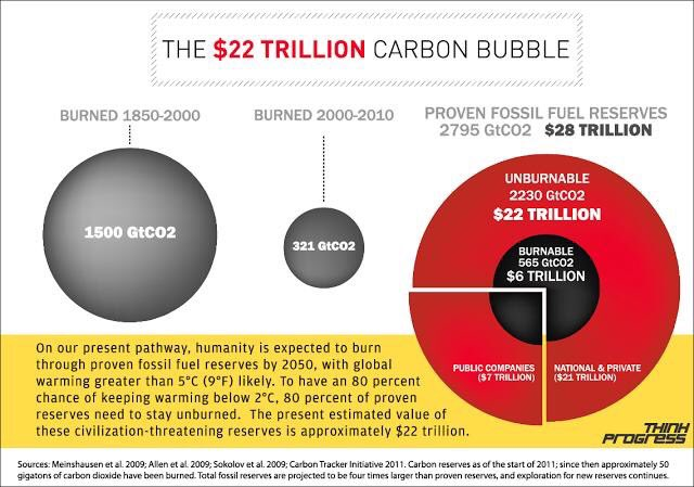 With a $22 trillion carbon bubble in the world's stock markets, investors must  avoid a disorderly transition https://t.co/hYXif3G3s9