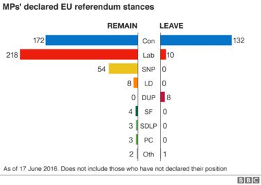 The vast majority of MPs are campaigning #VoteRemain. Only the Conservative Party is split. https://t.co/hicL1JQfP8 https://t.co/g18f4dH6FX