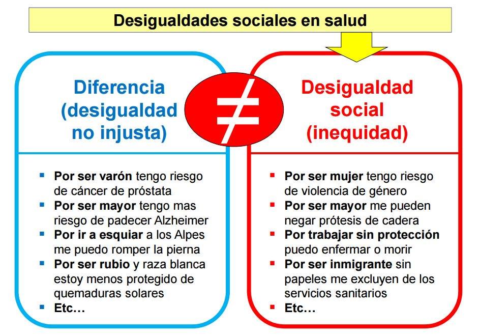 En Universidad de Valladolid explicamos determinantes de la salud... porque NO TODOS somos iguales @jseguradelpozo https://t.co/iGfGcYGsyZ