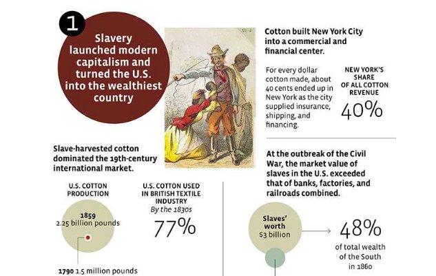 Infographic of the economic impact of slavery, from @yesmagazine #PPLSummit #Juneteenth2016 https://t.co/euwwxSHAk7