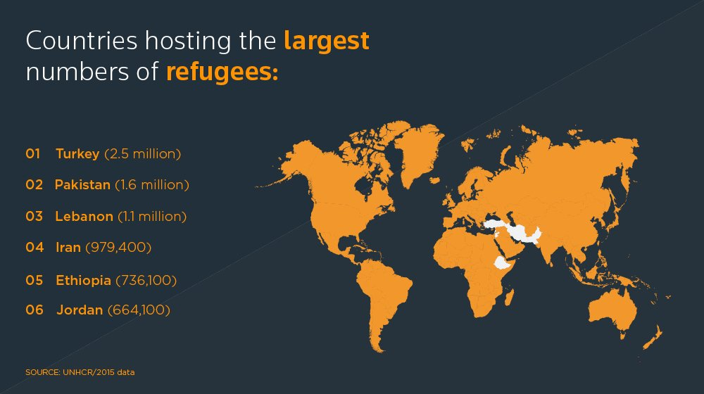 On #WorldRefugeeDay it's worth reflecting on which counties are hosting most people fleeing violence and oppression. https://t.co/dyPNht4uaw