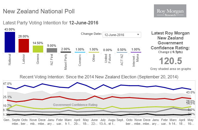 National 43%, Lab/Grns 42.5% NZF 9% - Latest @roymorganonline poll https://t.co/Ys7ova9HHO https://t.co/gqdrGEJMLs