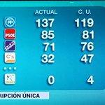 El PACMA entraría on 4 escaños de existir Circunscripción Única Vean el cuadro comparativo https://t.co/sYcXb7F9u2